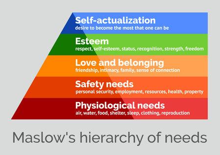 La gerarchia dei bisogni di Maslow, un'illustrazione vettoriale scalabile su uno sfondo neutro Archivio Fotografico - 75057651
