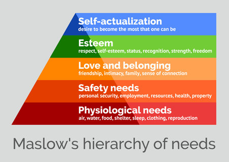 Maslows hierarchy of needs, a scalable vector illustration on a neutral background