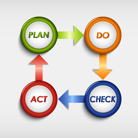 plan do check act: Planing colored round diagram template