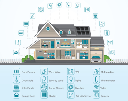 Infographic of Smart home technology conceptual system, Detailed modern house interior,Technology icons and design elements in flat design vector illustration.