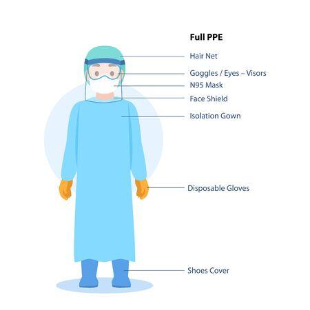 Médicos Personaje con traje de protección personal PPE completo Ropa aislada y equipo de seguridad para prevenir el virus Corona, personas que usan equipo de protección personal. Ilustración de vector