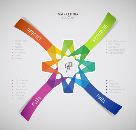4p: 4p strategy business concept marketing infographic background.