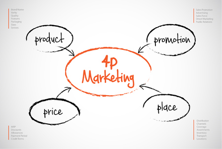 distribute: 4p strategy business concept marketing infographic background