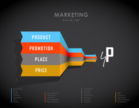 foresight: 4p strategy business concept marketing infographic background