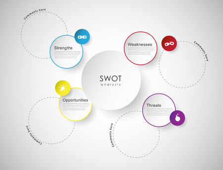 FODA - (Fortalezas Debilidades Oportunidades Amenazas) estrategia empresarial concepto de mapa mental para presentaciones.