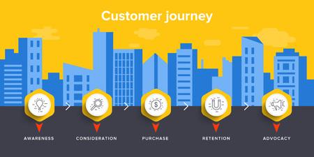 Ilustracja wektorowa koncepcja mapy podróży klienta w projekcie izometrycznym. Tło marketingu cyfrowego biznesu. Sprzedaż online lub proces zakupów.