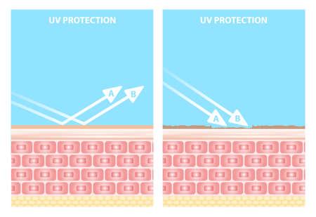 UV reflection skin after protection vector design.
