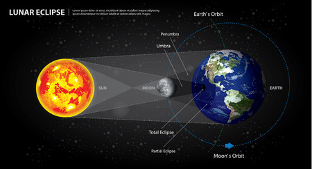 Lunar Eclipses Sun Earth and Moon Vector Illustration  イラスト・ベクター素材