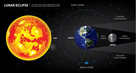Lunar Eclipses Sun Earth and Moon Vector Illustration