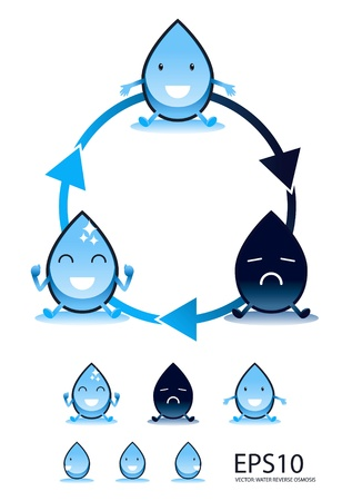 reverse: water reverse osmosis  Illustration