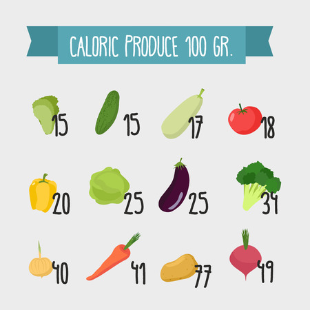 Calories in foods.