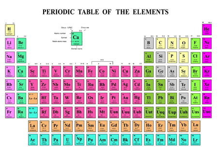 lanthanides: Periodic Table of the Elements