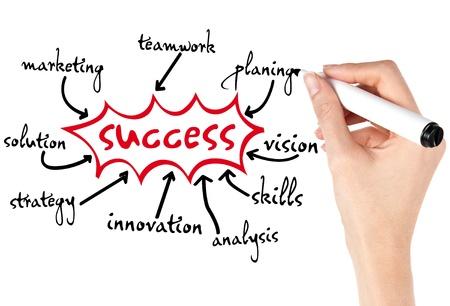 La mano de una persona de negocios está escribiendo los elementos de éxito