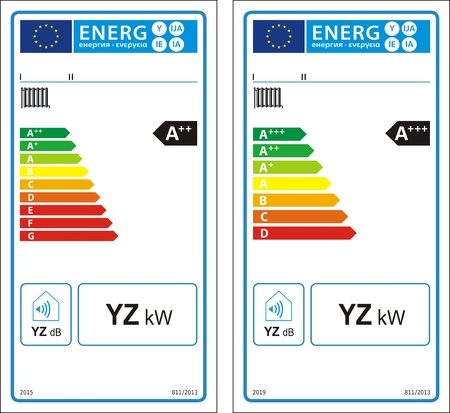 Boiler space heaters new energy rating graph labels Vector