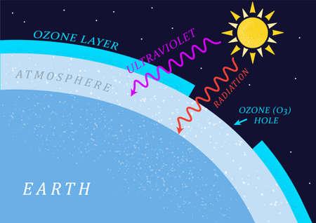 Ozone hole, The depletion of ozone layer, Climate change illustration, vector illustration, Education on global warming