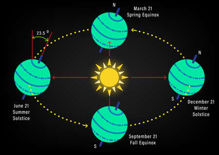 Abstract seasons from the tilt of the earth's axis, Abstract diagram of the earth rotation, Education on the orbit around the Sun, Abstract natural phenomenon, Vector illustration Vektorové ilustrace