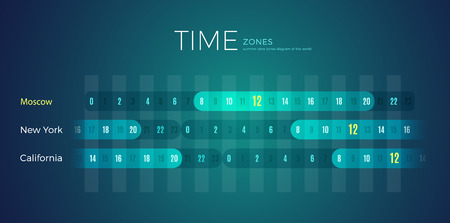 World Time Zones diagram office wall template for Moscow city, Russia. Timezone clock with different international time with California and New York