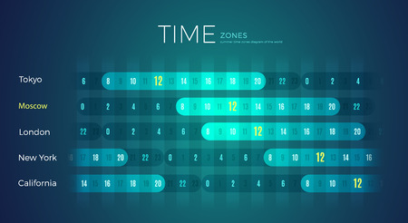 World Time Zones diagram office wall template for London city, England, UK. International timezone clock with different time for California, Moscow, Tokyo, New York