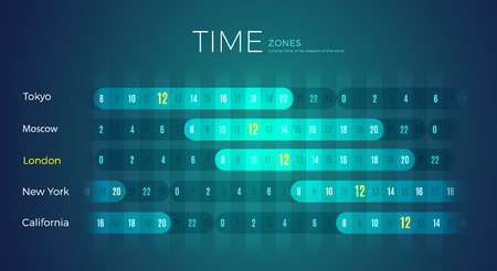 World Time Zones diagram office wall template for Moscow city. International timezone clock with different time for California, London, New York, Tokyo