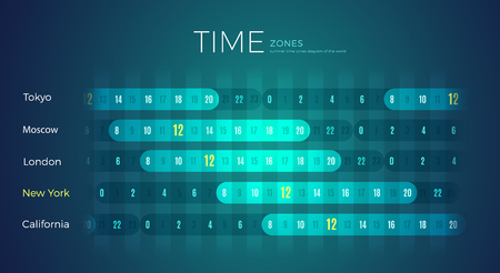 World Time Zones diagram office wall template for New York city. International timezone clock with different time for California, London, Moscow, Tokyo Ilustração