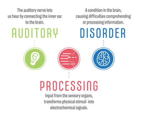 Auditory Processing Disorder, short APD. A learning disorder were your brain can't process correctly what you hear. Vector info graphic with descriptive text and icons. Ilustração Vetorial