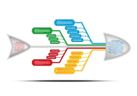 Diagram Fishbone. Diagram przyczyny i skutku. Wykres wektorowy i infografika do tworzenia raportów, prezentacji i myślenia zespołowego w celu rozwiązania problemu. Eps10 wektor