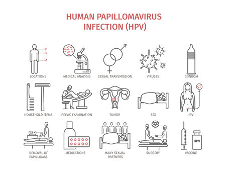 Human papillomavirus infection (HPV). Symptoms, Treatment. Line icons set. Vector signs for web graphics. Stock Vector - 75671419