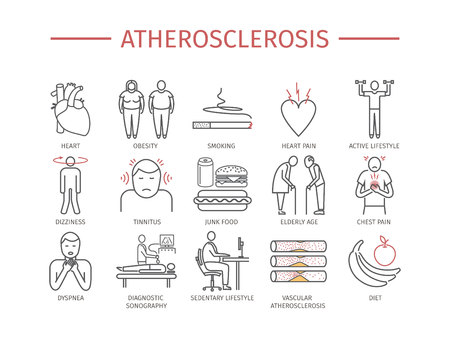 Atherosclerosis. Symptoms, Treatment. Line icons set. Vector signs