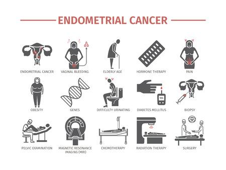 O câncer Endometrial, sintomas, causas, ícones lisos do tratamento ajustou sinais do vetor para gráficos da Web.