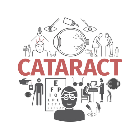 Cataract. Symptoms banner. Signs for web graphics.