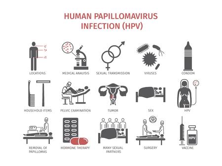 Humaan papillomavirus-infectie HPV. Vector Illustratie