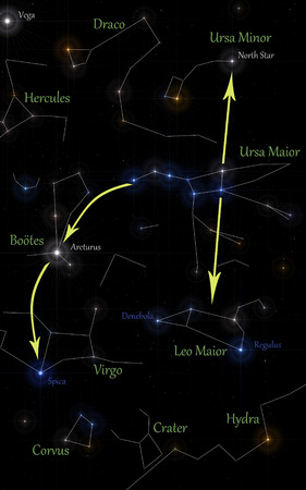 ursa: illustration of main constellations in spring season, with indications to identify main stars