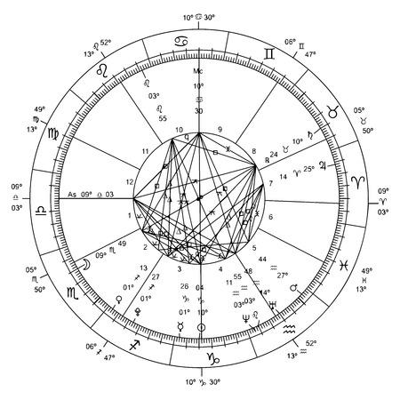 Astrologisches Symbol. Astrologisches Diagramm des neuen Jahrtausends. Vektor-Format. Standard-Bild - 73486017
