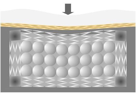 haltbarkeit: Die Matratze in dem Abschnitt, mit Innenteil, mit der Last