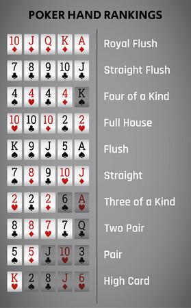 Texas holdem poker hand rankings combination. Vector illustration. Illustration
