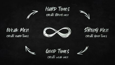 Hard times create strong men. Strong men create good times. Good times create weak men. And, weak men create hard times. Quote by G. Michael Hopf. The vicious life circle an infinite repetitive wheel.