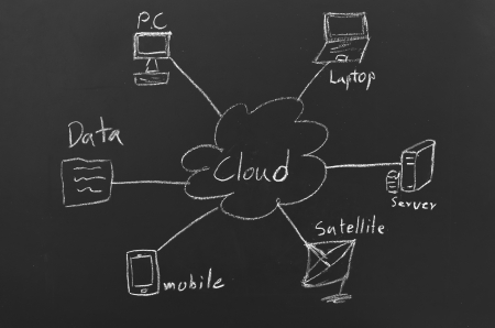 cloud computing concept on blackboard photo