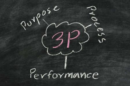 3p,purpose,process,performance written on blackboard