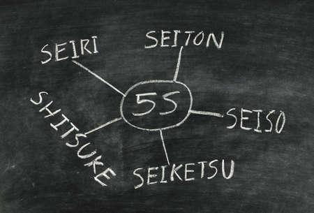 5S concept written on blackboard