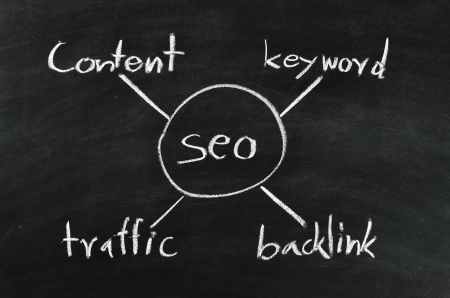 SEO,search engine optimization concept written on blackboard photo