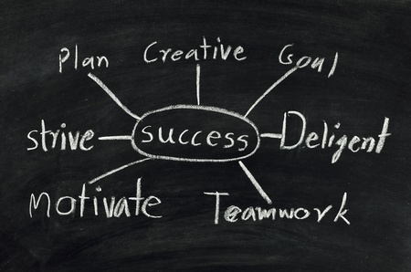 success flow chart on black chalkboard. photo