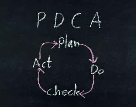 Plan Do Check Act diagram written on blackboard photo