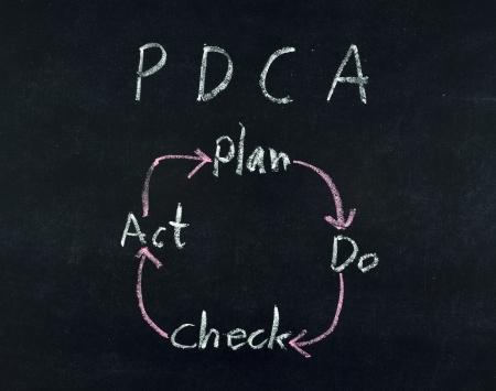 Plan Do Check Act diagram written on blackboard