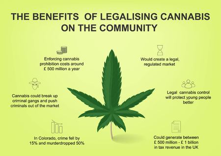 The benefits of legalising cannabis on the community.