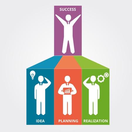 realization: Business scheme of success: idea, planning, realization. Vector illustration Illustration