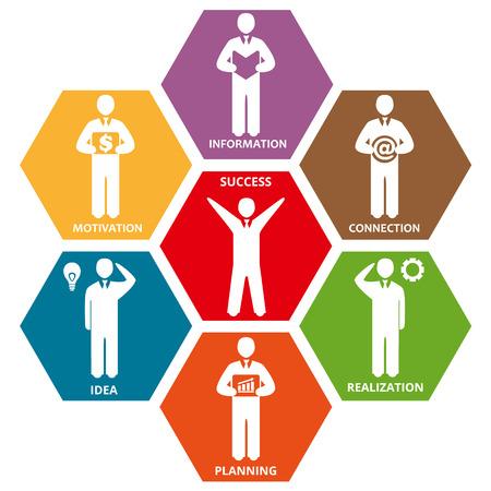 Scheme of business success: idea, connection, information, motivation, planning, realization. Business icons set