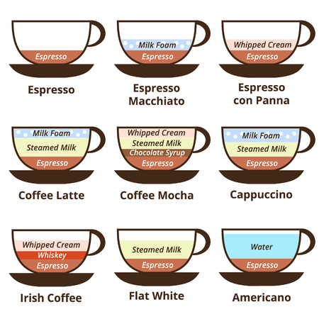 cappuccino: Set of 9 kinds of coffee: espresso, late, cappuccino, mocha, Irish coffee, americano, breve