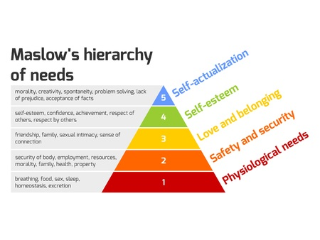 needs: Maslows hierarchy of needs represented as a pyramid with the more basic needs at the bottom. Vector illustration.