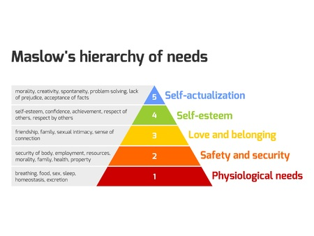 self esteem: Maslows hierarchy of needs represented as a pyramid with the more basic needs at the bottom. Vector illustration.