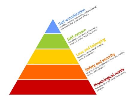 la hiérarchie des besoins de Maslow représentés comme une pyramide avec les besoins les plus élémentaires au fond. Vector illustration.